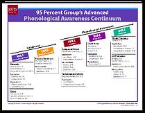 Phonological Awareness Basic & Advanced Continuum