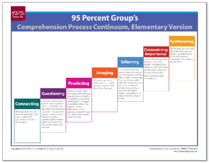 Comprehension Continuum